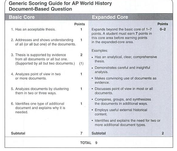 rubric for compare and contrast essay ap world history